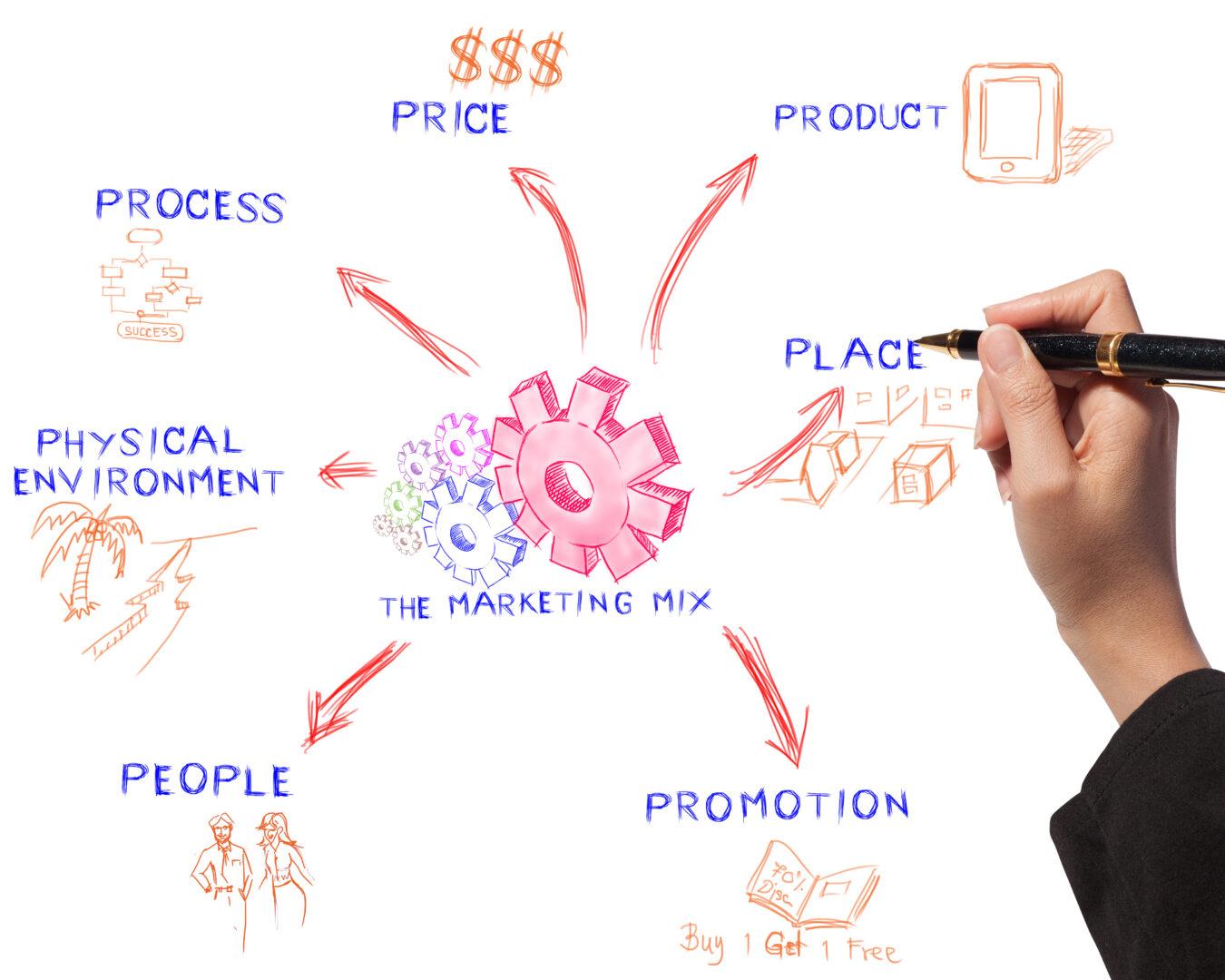 marketing mix 7Ps